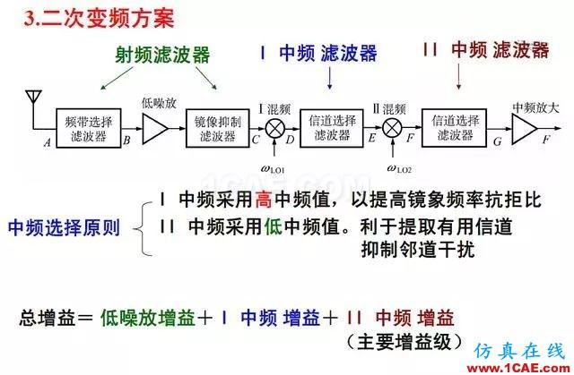 射频电路:发送、接收机结构解析HFSS仿真分析图片14