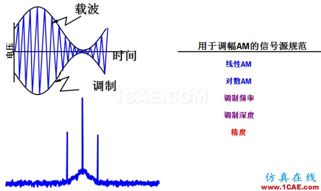 IC好文推荐:信号源是如何工作的?ansys hfss图片21