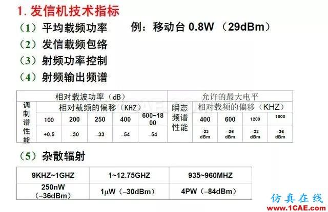 射频电路:发送、接收机结构解析HFSS结果图片24