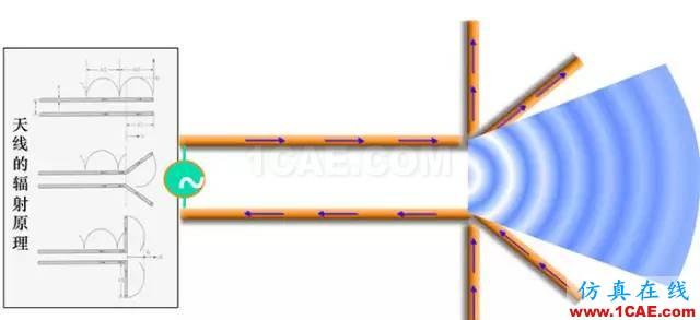 天线基础知识普及(转载)HFSS培训的效果图片16