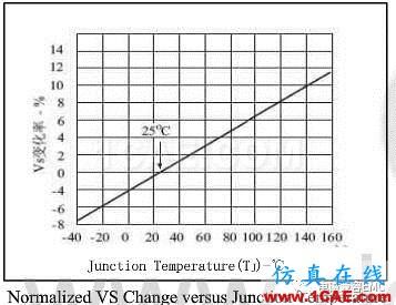 瞬变干扰吸收器件讲解(三)——TVS管与TSS管HFSS结果图片16