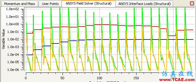 CFX流固耦合FSI分析cfx分析图片37