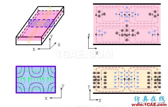 波导中电磁波传输的模式(TE\TM\TEM)理解转载HFSS图片13