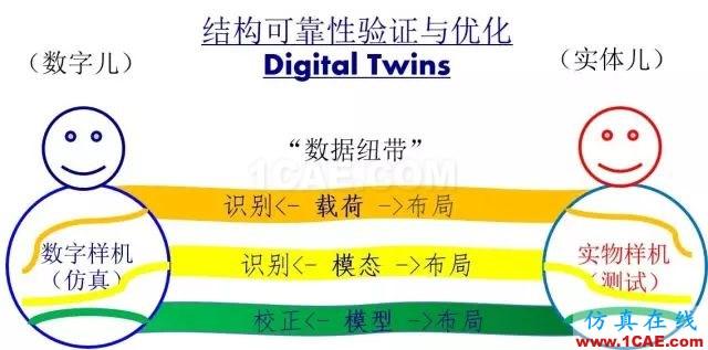 数字双胞胎之间的联接纽带——True-Load前沿制造技术图片2