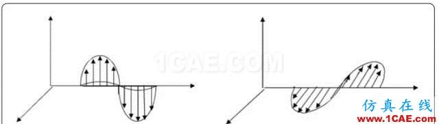 天线基础知识普及(转载)HFSS分析案例图片8