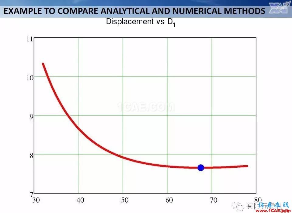 航空结构分析(结构力学)系列---7(有限元分析)ansys培训课程图片20