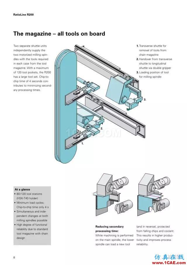 【收藏】德国INDEX R200 加工中心,酷的要死的节奏!【转发】机械设计案例图片9