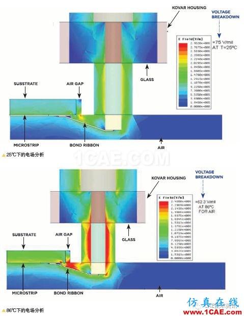多物理场仿真应用于射频与微波HFSS分析案例图片3
