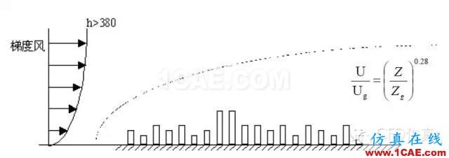 fluent城市建筑流体分析案例,气流,风,和雾霾fluent分析图片2