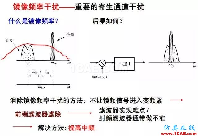 射频电路:发送、接收机结构解析HFSS分析案例图片12