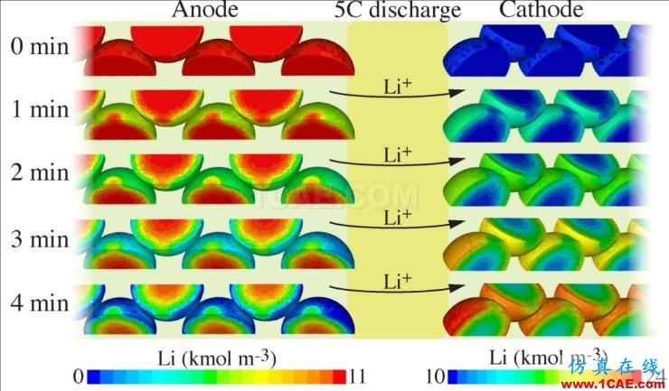 专栏 | 电动汽车设计中的CAE仿真技术应用ansys培训课程图片2