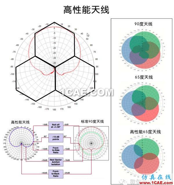 天线基础知识普及(转载)HFSS分析图片46