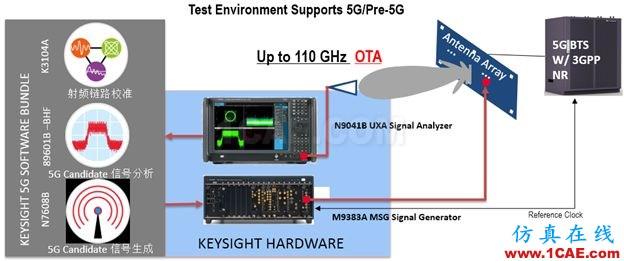 未来无线通信技术及测试方案   与你一同畅享高速无线互联HFSS培训的效果图片4