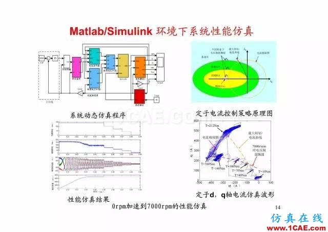 【PPT分享】新能源汽车永磁电机是怎样设计的?Maxwell培训教程图片13