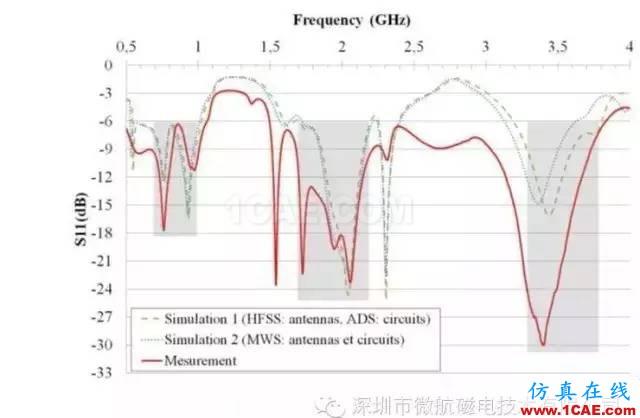 金属材质机身手机天线如何设计?HFSS结果图片1