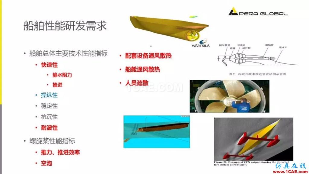 国产航母海试在即,从船舶相关Fluent流体分析看门道fluent图片3