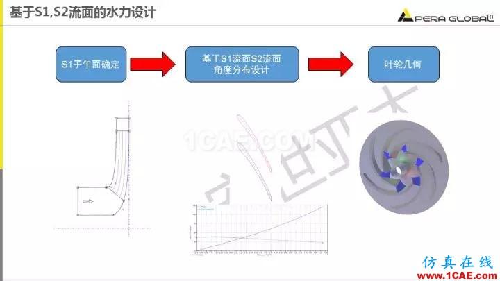 技术分享 | 泵水力设计及优化仿真fluent结果图片10
