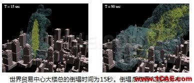 专题 | 环境与气象的CFD解决方案fluent仿真分析图片11