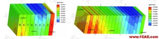 技术分享 | 雷达产品设计中的仿真技术应用HFSS培训的效果图片6
