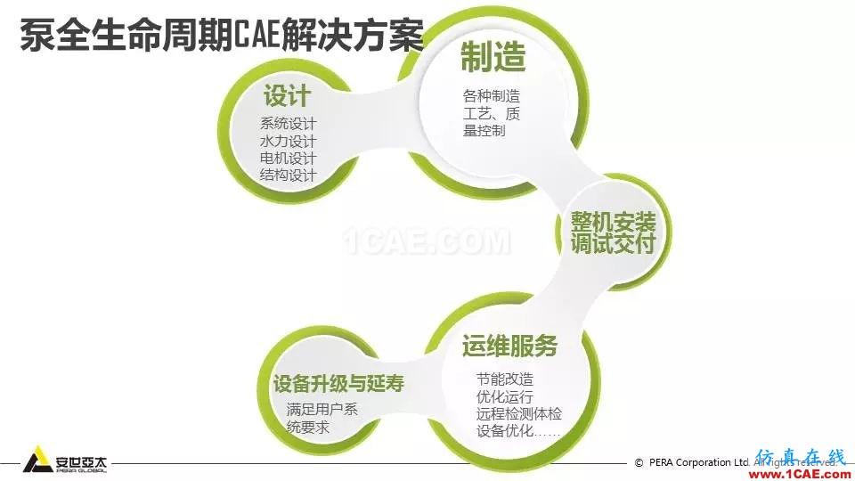 泵全生命周期CAE解决方案ansys分析案例图片8