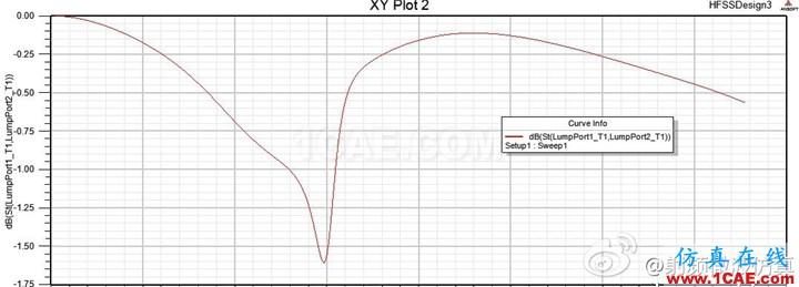 HFSS仿真信号完整性2