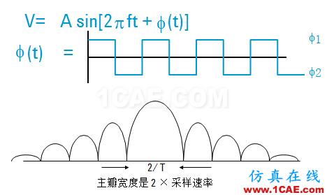IC好文推荐:信号源是如何工作的?HFSS分析图片32