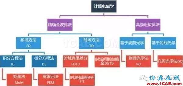 HFSS算法及应用场景介绍HFSS分析案例图片1