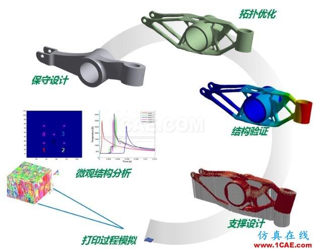 产品 | ANSYS Additive Suit - ANSYS增材制造工艺仿真套件ansys培训课程图片4