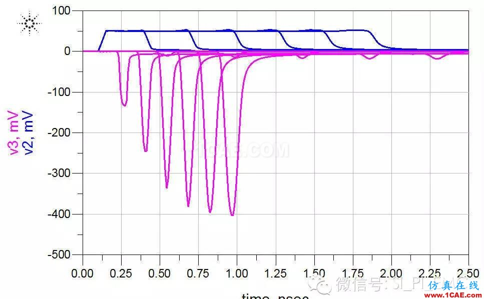 ADS高速电路设计/信号完整性仿真专题之串扰HFSS培训课程图片7