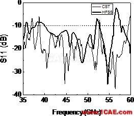 多层LCP技术的毫米波段超宽带槽天线设计【转发】HFSS分析图片6