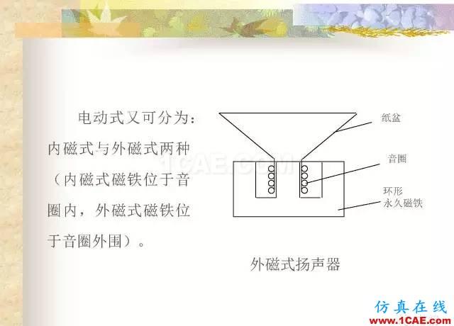 最全面的电子元器件基础知识(324页)HFSS分析图片278