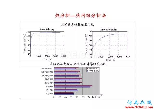 【PPT分享】新能源汽车永磁电机是怎样设计的?Maxwell学习资料图片70