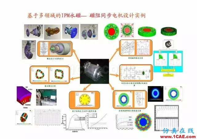 【PPT分享】新能源汽车永磁电机是怎样设计的?Maxwell应用技术图片6