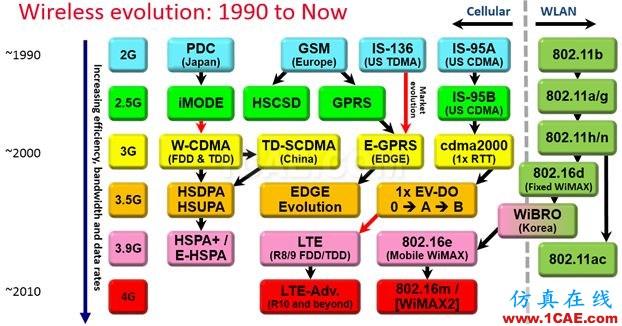 未来无线通信技术及测试方案   与你一同畅享高速无线互联HFSS培训的效果图片1
