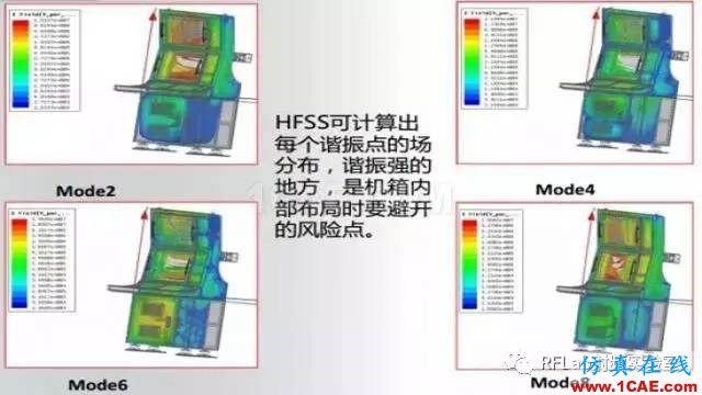 HFSS算法及应用场景简介ansysem培训教程图片13