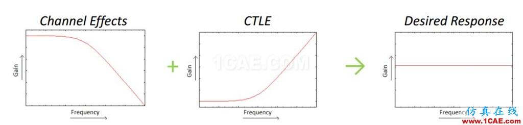 T57 DDR5设计应该怎么做?【转发】HFSS分析图片4