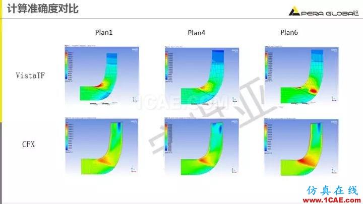 技术分享 | 泵水力设计及优化仿真fluent培训的效果图片19