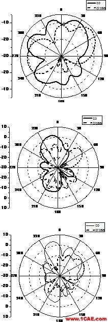 多层LCP技术的毫米波段超宽带槽天线设计【转发】HFSS分析图片9