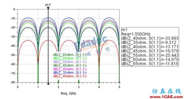 S参数在SI仿真中的应用_基础篇HFSS培训的效果图片1