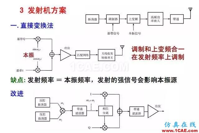 射频电路:发送、接收机结构解析HFSS结果图片21