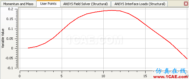 CFX流固耦合FSI分析cfx图片39