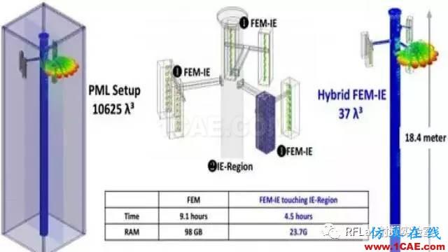 HFSS算法及应用场景简介ansysem分析图片9