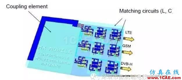 金属材质机身手机天线如何设计?ansys hfss图片12