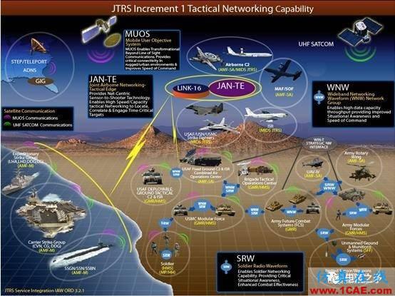 [转载]浅谈自组网技术在国外军事领域的应用HFSS分析图片1