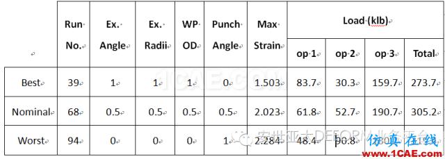 实例 | DEFORM软件DOE/OPT技术在螺栓成形工艺中的应用Deform应用技术图片6