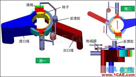 直线式可变排量滑片泵(VDVP)流体分析Pumplinx旋转机构有限元分析图片1