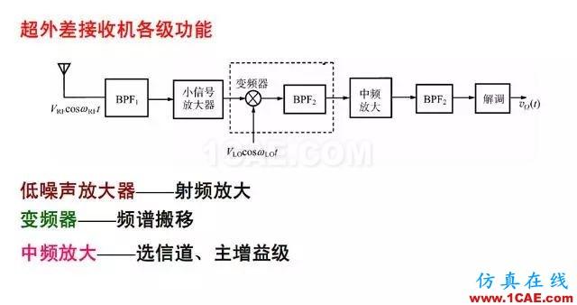 射频电路:发送、接收机结构解析HFSS分析案例图片9