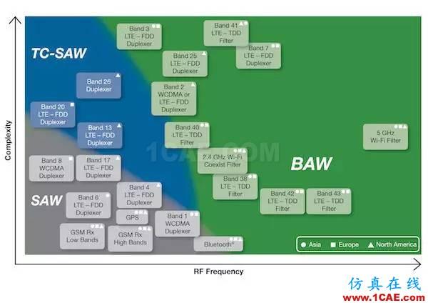 SAW、BAW和无线的未来HFSS结果图片2