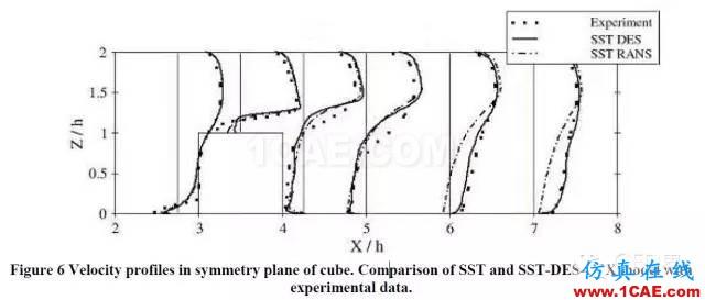 SST湍流模型fluent分析图片5