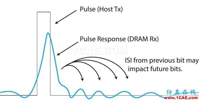 T57 DDR5设计应该怎么做?【转发】HFSS分析图片3